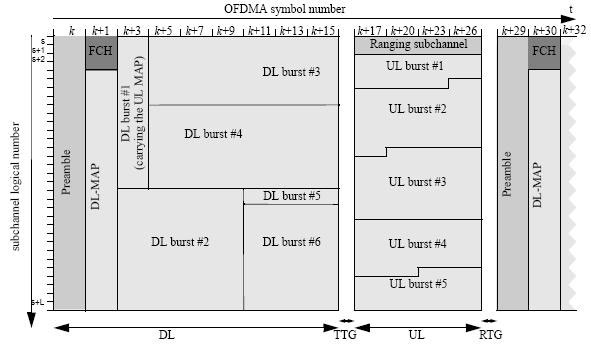 carrier frequency offset compensation for uplink Carrier frequency offset (cfo) uplink noma system, where the uplink frequency is different from the downlink, and hence channel reciprocity does not estimation and compensation (cfo synchronization) becomes necessary in practice.