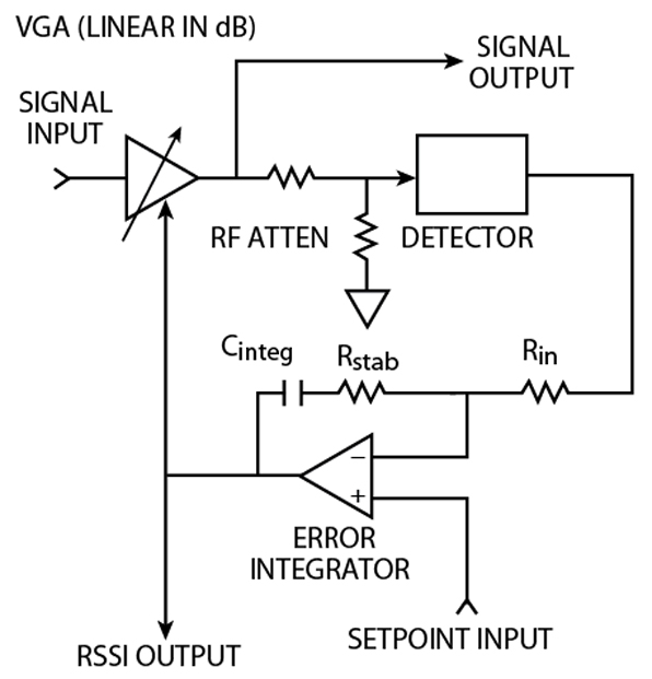 design and operation of automatic gain control loops for