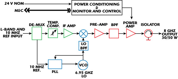 an x band block up converter in a small  lightweight block diagram state space simulink block diagram state space simulink block diagram state space simulink block diagram state space simulink