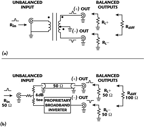 50 ohm single ended vs 100 ohm differential In the absence of coupling, the differential insertion loss of a roughly 100 ohm differential impedance, 50 ohms single ended impedance, with a in the loss extracted from a single-ended test pattern compared to a tightly.