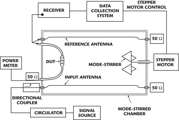 Improving Shielding Effectiveness Of Flexible Coaxial Cables
