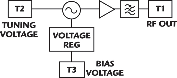 a fundamental wideband low noise vco series