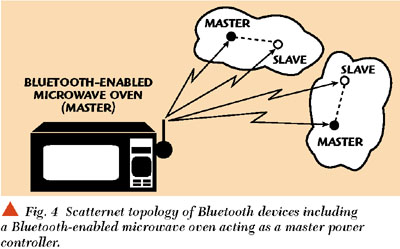 It Is Umed That All The Bluetooth Devices Including One Installed On Microwave Device In Ternet Are Familiar With Presence Of