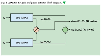electronic seed tube blockage detector and