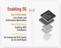 mmWave 5G IC Family