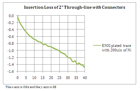 Fig 2 Insertion Loss