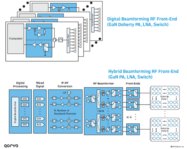 RF Front-end Technology and Tradeoffs for 5G mmWave Fixed Wireless