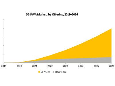 FWA market size