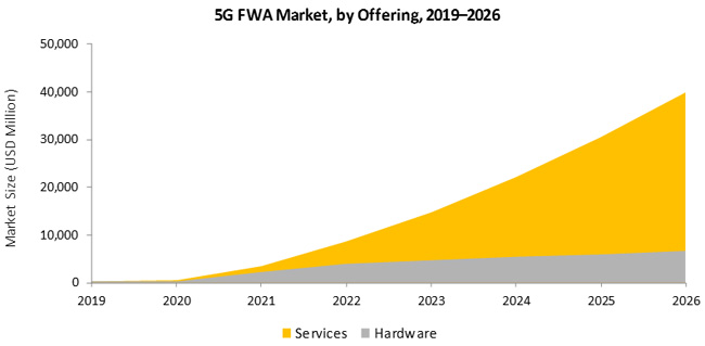 Fig 1 - FWA market size