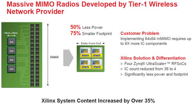 Xilinx Extends its Zynq UltraScale+ RF SoC Portfolio to Full
