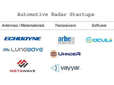 Featured Startups