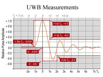 UWB Measurements