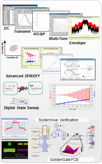 Keysight GoldenGate 2017: The Simulation Tool for RFIC Connoisseurs