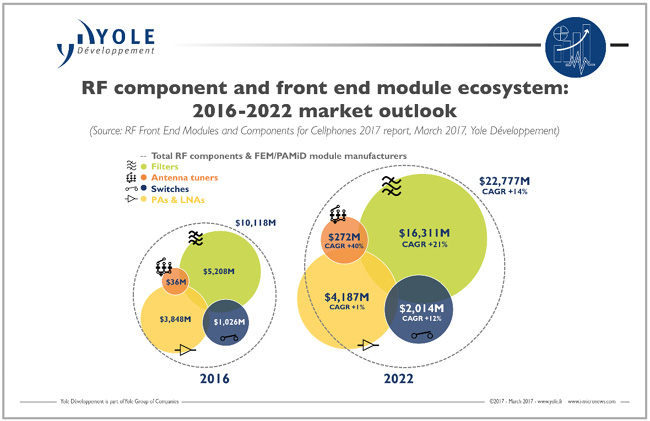 4g And 5g Are Changing The Rf Front End Industry Landscape