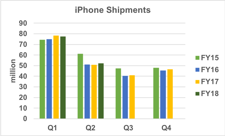 iPhone shipment trends.