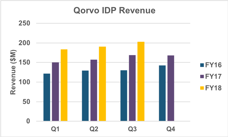 IDP revenue history.