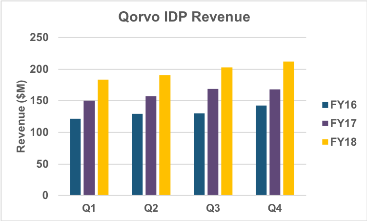 IDP quarterly revenue trend.
