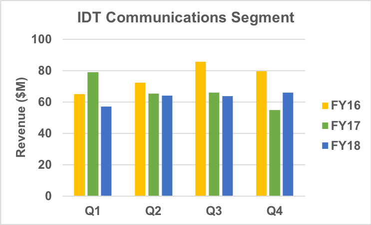 Quarterly revenue of IDT's communications infrastructure segment.