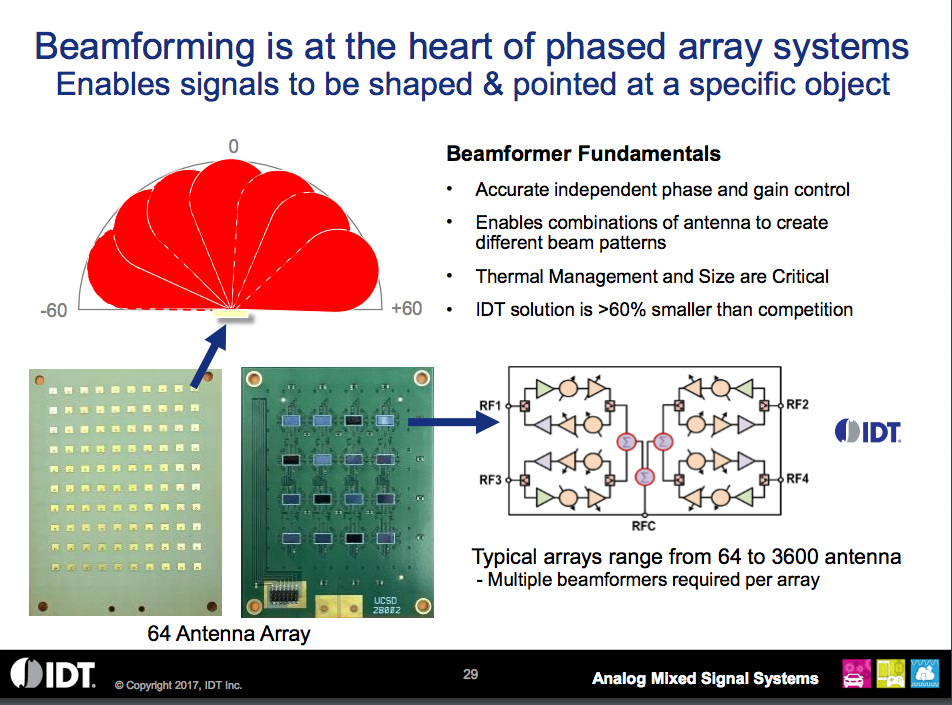 Beamforming slide from IDT's company presentation, February 2018.