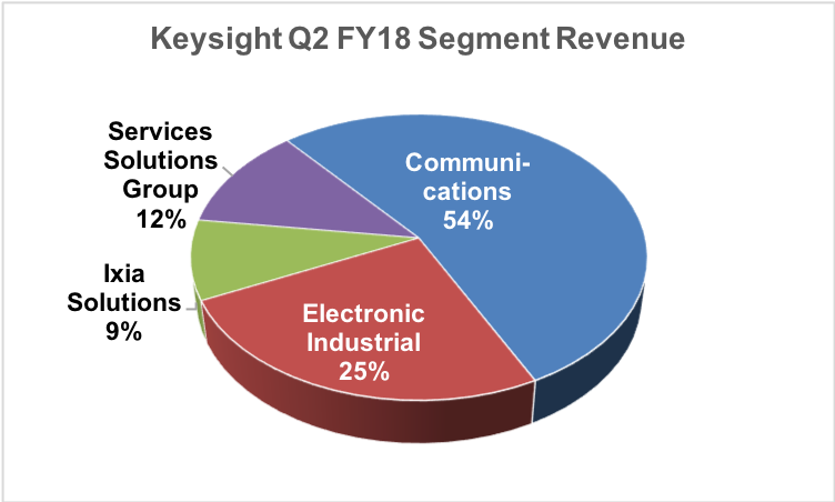 Keysight Q2 segment revenue.