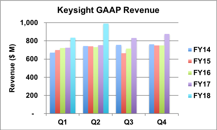 Keysight GAAP revenue trend.