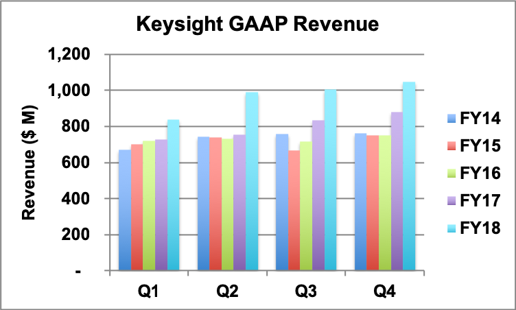 Keysight quarterly revenue trend.