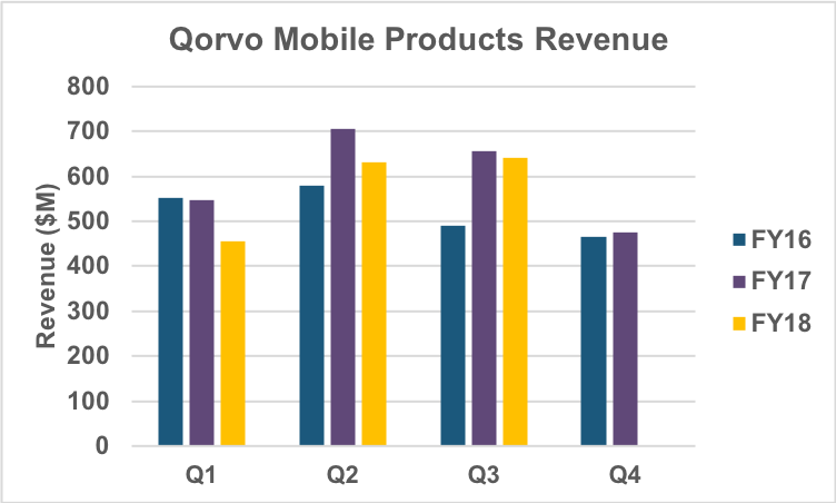 Mobile Products revenue history.