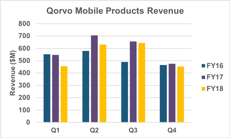 Mobile Products quarterly revenue trend.