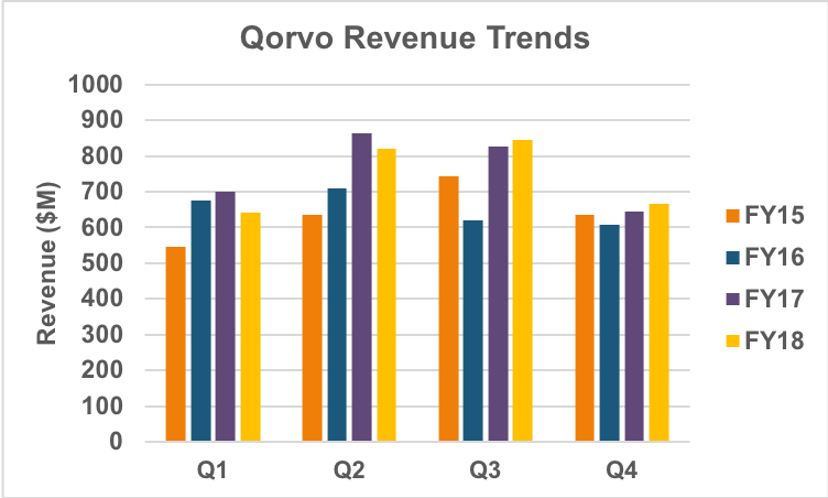 Qorvo quarterly revenue trend.