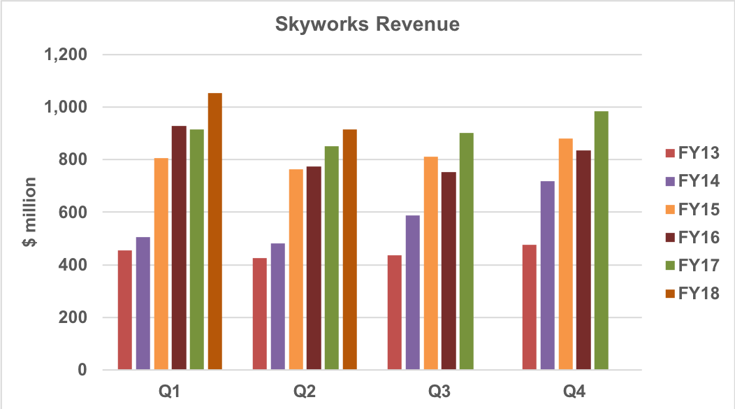 Skyworks quarterly revenue trend.