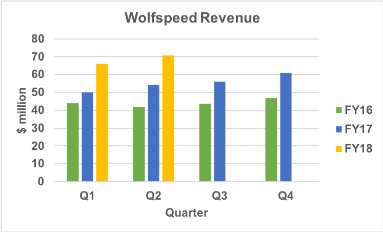 Wolfspeed revenue history