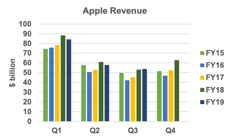 Apple revenue history
