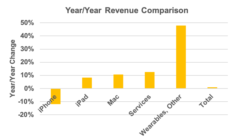 Segment revenue change, year-over-year