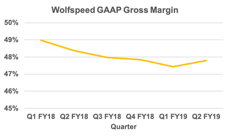 Wolfspeed quarterly GAAP gross margin