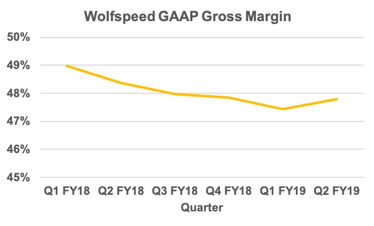 Wolfspeed Achieves Record Q2 Revenue | 2019-01-31