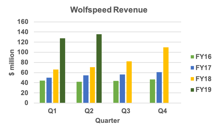Wolfspeed quarterly revenue