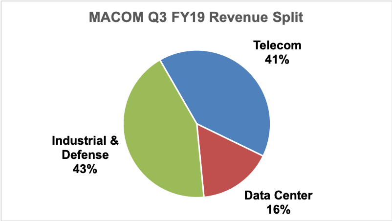 Q3 FY19 segment revenue