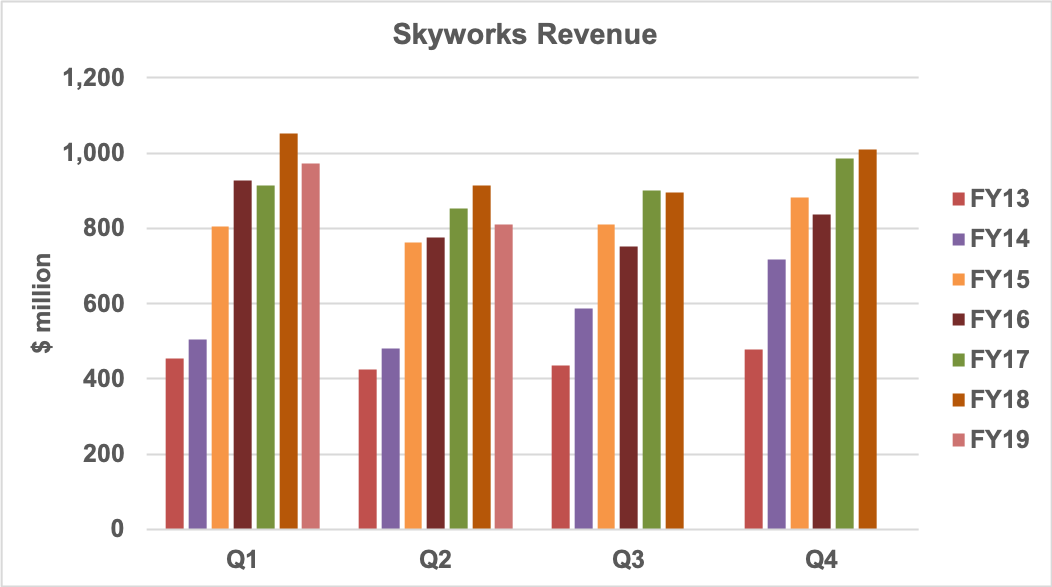 Skyworks revenue history
