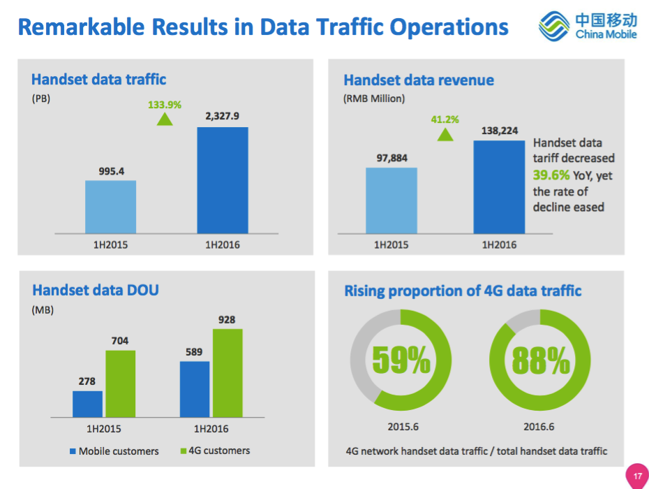 China Mobile reports 4G subscriber and data growth | 2016-08-12