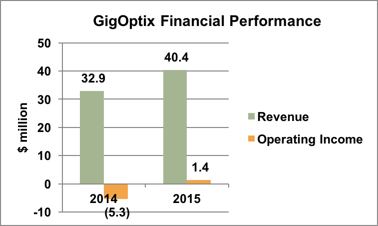 GigOptix revenue