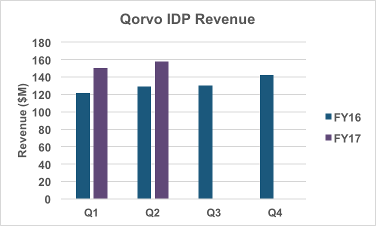 IDP business unit revenue.