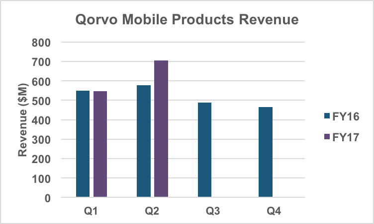 Mobile Products business unit revenue.