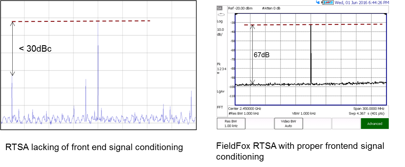 Figure 10. Input related spur and dynamic range comparison between a RTSA with limited SFDR (left) and the FieldFox RTSA (right).