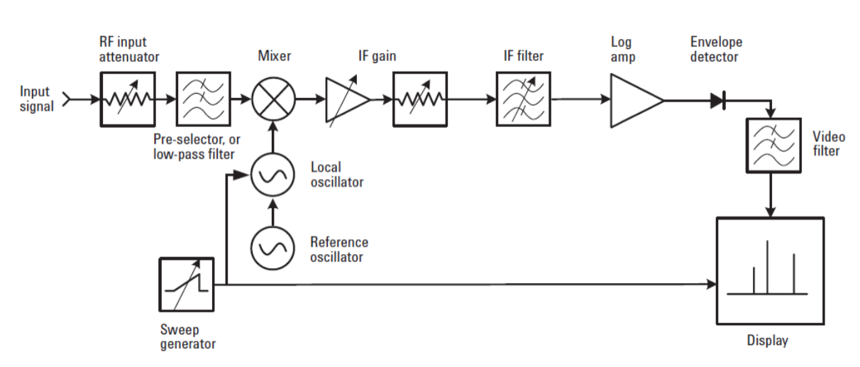 Part 3 Overcoming Rfmicrowave Interference Challenges In The Field