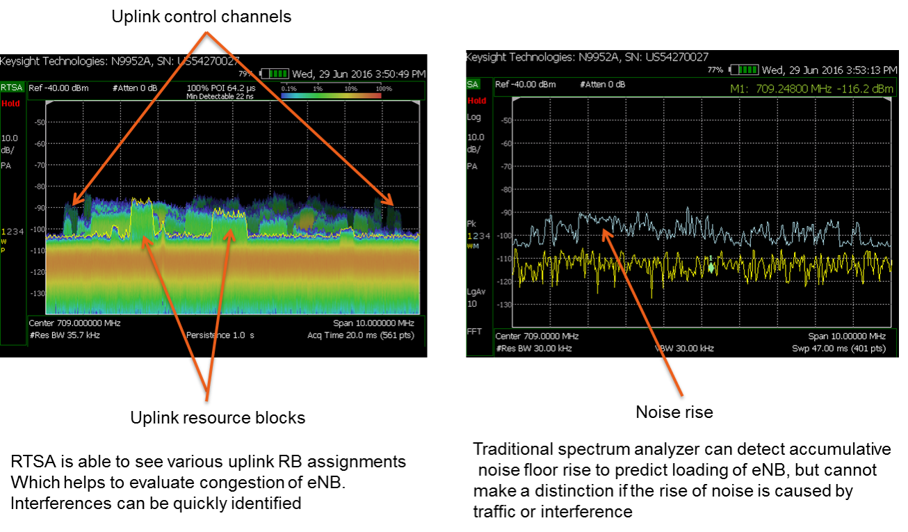 Figure 14. LTE uplink channel analysis comparing RTSA with a traditional spectrum analyzer.