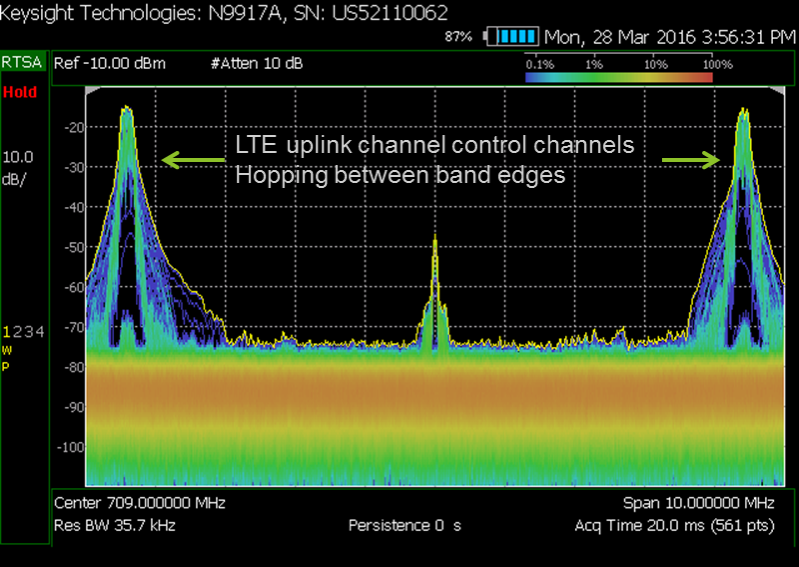 Figure 15. Uplink control channel assignment in an LTE signal.