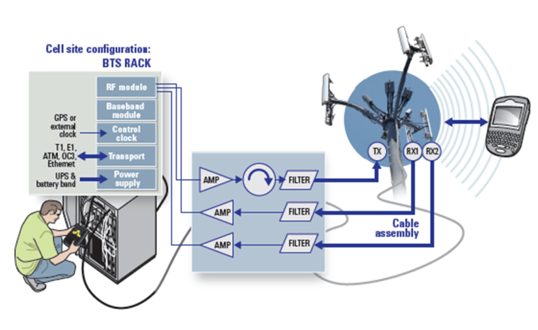 Figure 16. The key RF subsystems in a cell site comprise the antennas, cables, amplifiers and filters.