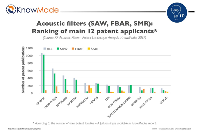 RF Acoustic Filter Data Released by Yole Developpment | 2017