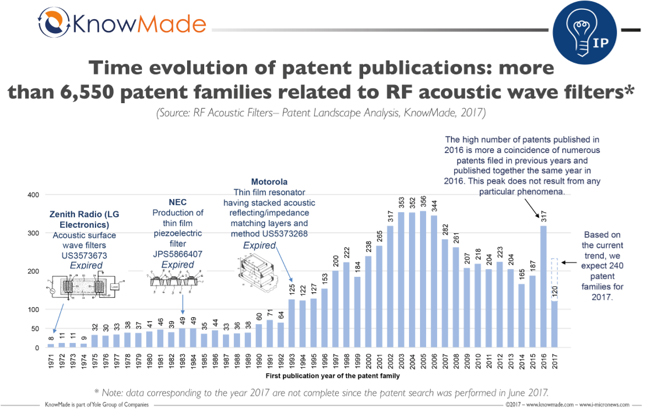 SAW Patent History