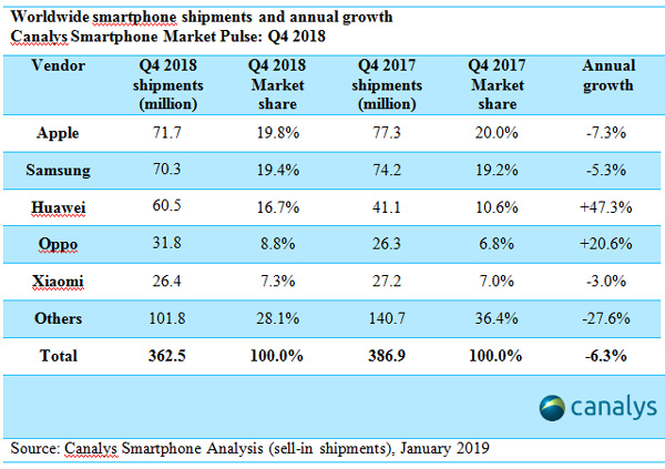 Worldwide Shipments of Smartphones in 2018 with Focus on